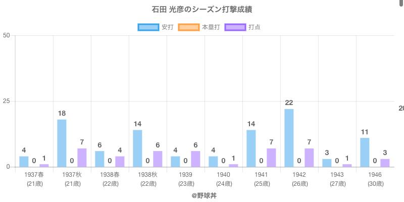 #石田 光彦のシーズン打撃成績