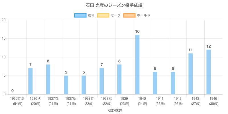#石田 光彦のシーズン投手成績