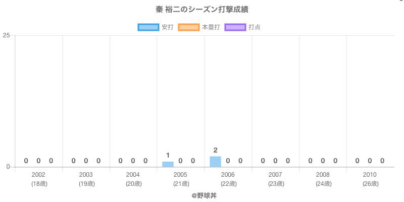 #秦 裕二のシーズン打撃成績