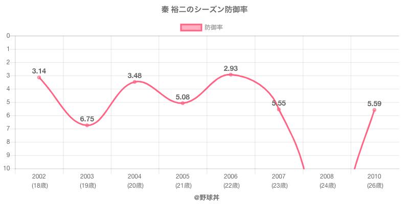 秦 裕二のシーズン防御率
