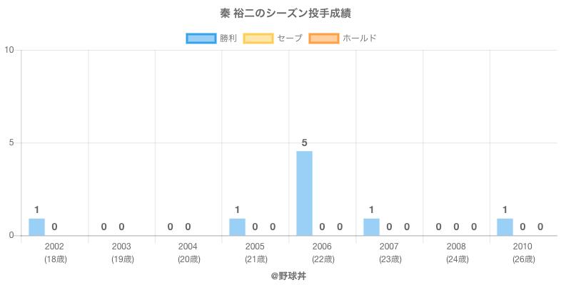 #秦 裕二のシーズン投手成績