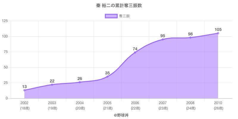 #秦 裕二の累計奪三振数
