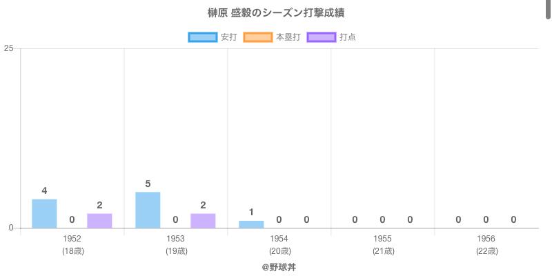 #榊原 盛毅のシーズン打撃成績