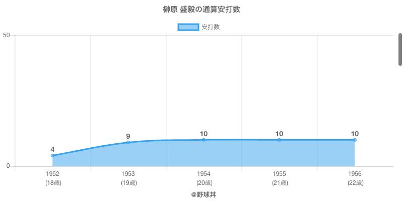 #榊原 盛毅の通算安打数