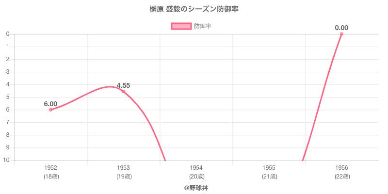 榊原 盛毅のシーズン防御率