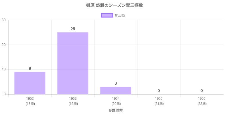 #榊原 盛毅のシーズン奪三振数