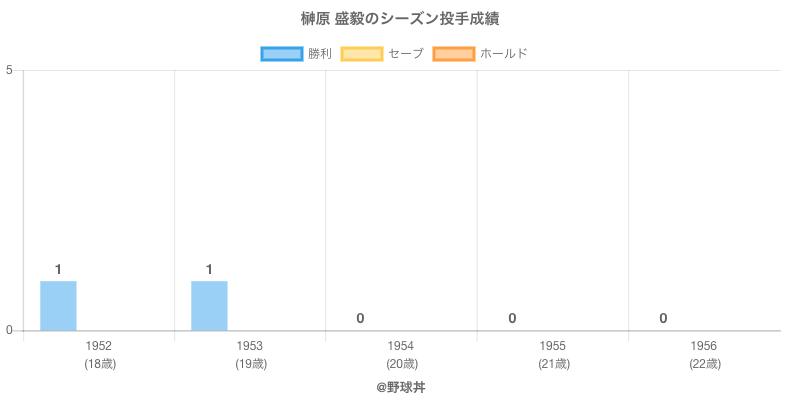 #榊原 盛毅のシーズン投手成績