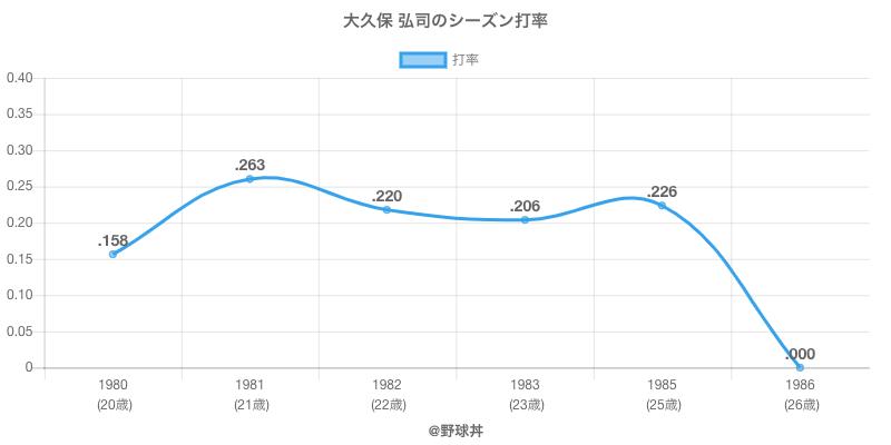 大久保 弘司のシーズン打率