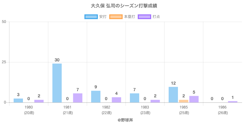 #大久保 弘司のシーズン打撃成績