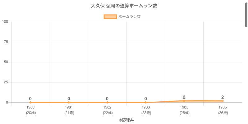 #大久保 弘司の通算ホームラン数