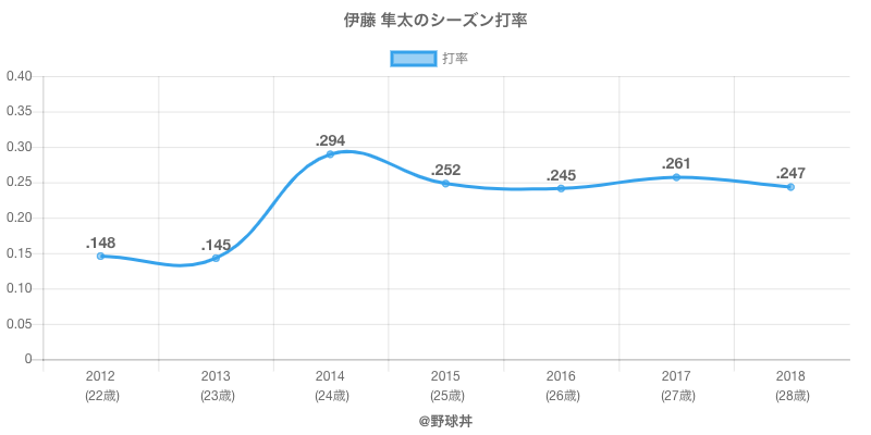 伊藤 隼太のシーズン打率