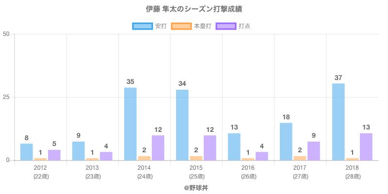 #伊藤 隼太のシーズン打撃成績