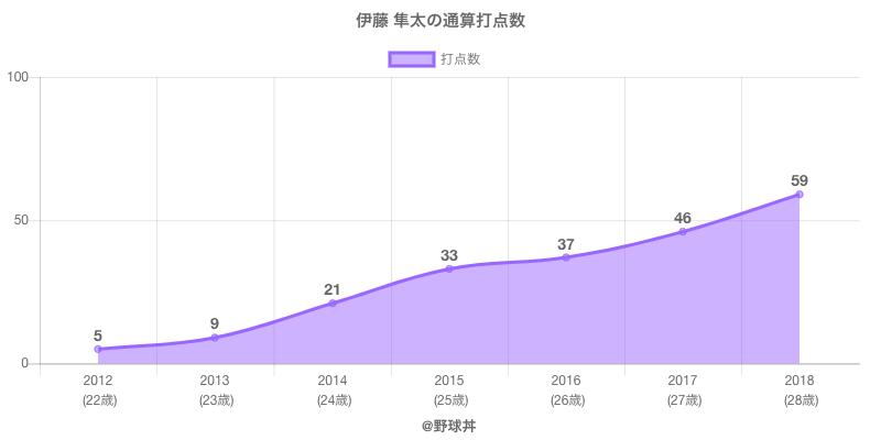 #伊藤 隼太の通算打点数