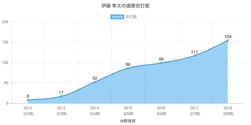 #伊藤 隼太の通算安打数