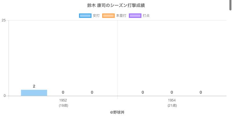 #鈴木 康司のシーズン打撃成績