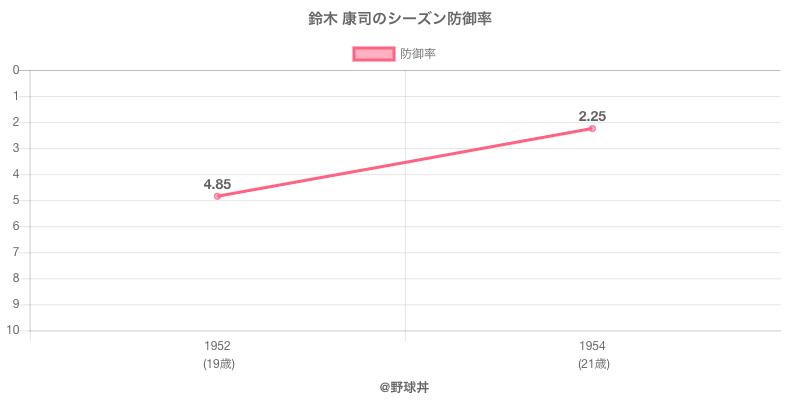 鈴木 康司のシーズン防御率