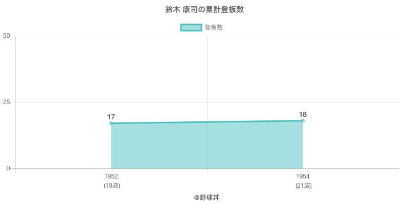 #鈴木 康司の累計登板数