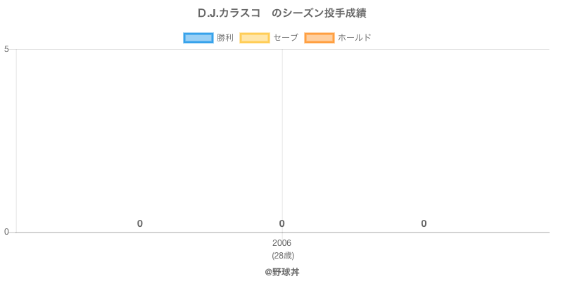 #D.J.カラスコ のシーズン投手成績