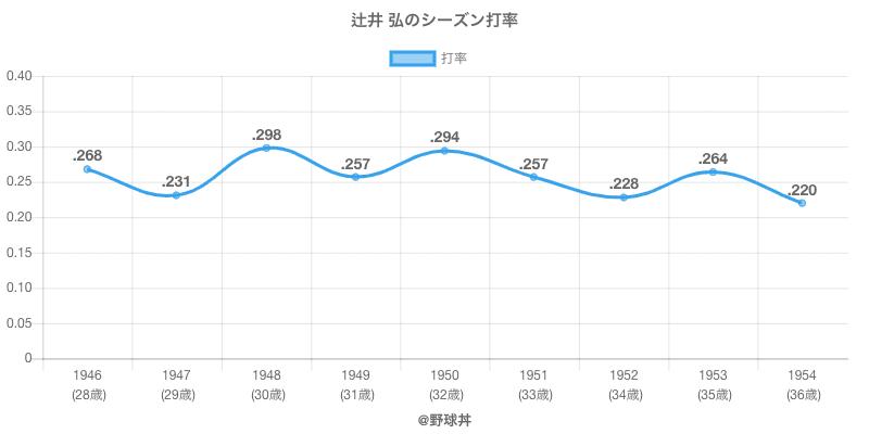辻井 弘のシーズン打率