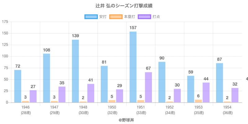 #辻井 弘のシーズン打撃成績