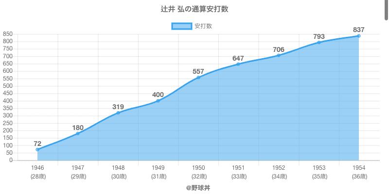 #辻井 弘の通算安打数