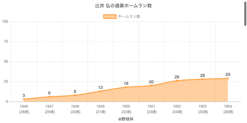 #辻井 弘の通算ホームラン数