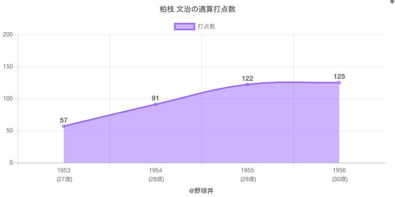 #柏枝 文治の通算打点数
