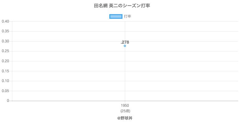 田名網 英二のシーズン打率