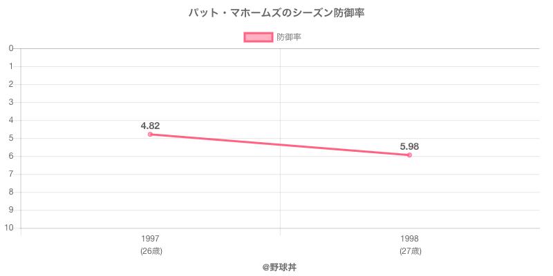 パット・マホームズのシーズン防御率