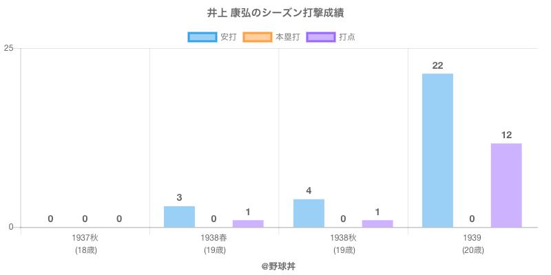 #井上 康弘のシーズン打撃成績