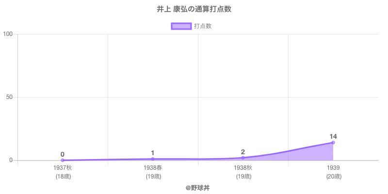 #井上 康弘の通算打点数