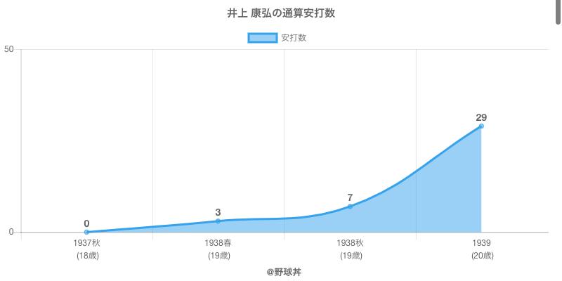 #井上 康弘の通算安打数