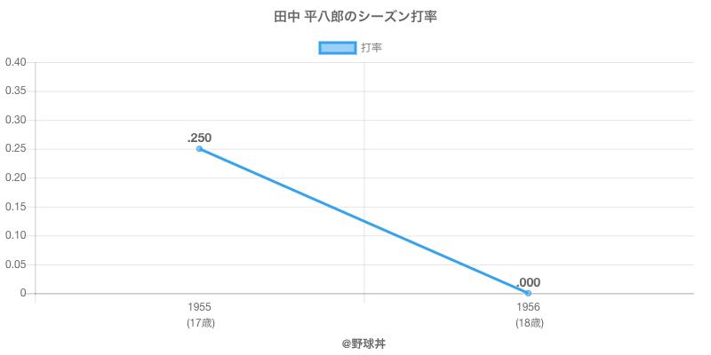 田中 平八郎のシーズン打率