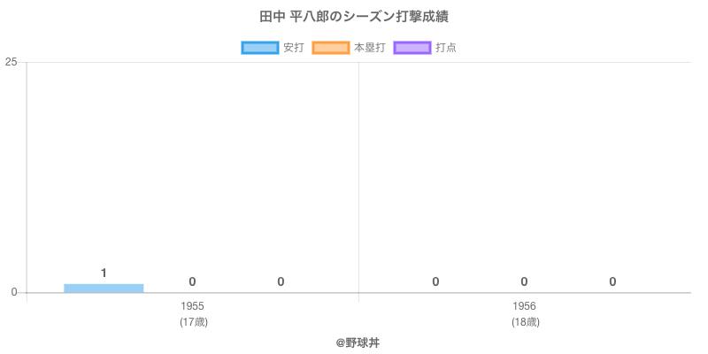 #田中 平八郎のシーズン打撃成績