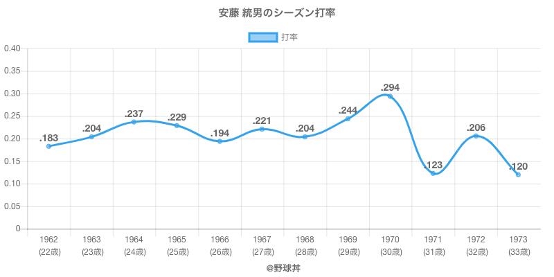 安藤 統男のシーズン打率