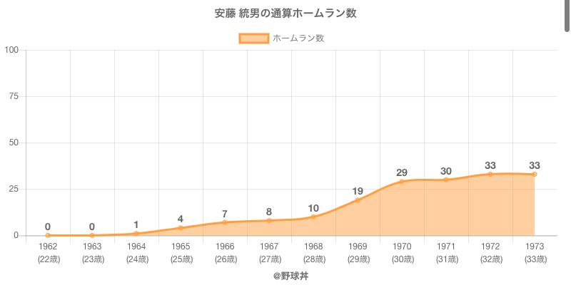 #安藤 統男の通算ホームラン数