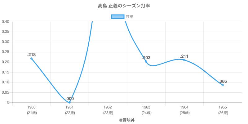 高島 正義のシーズン打率