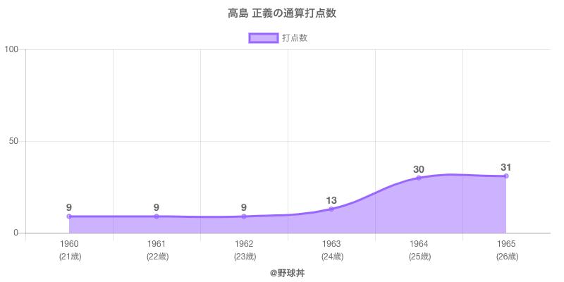 #高島 正義の通算打点数