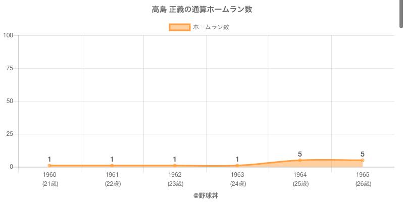#高島 正義の通算ホームラン数