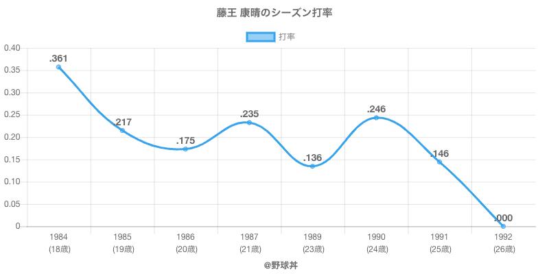 藤王 康晴のシーズン打率