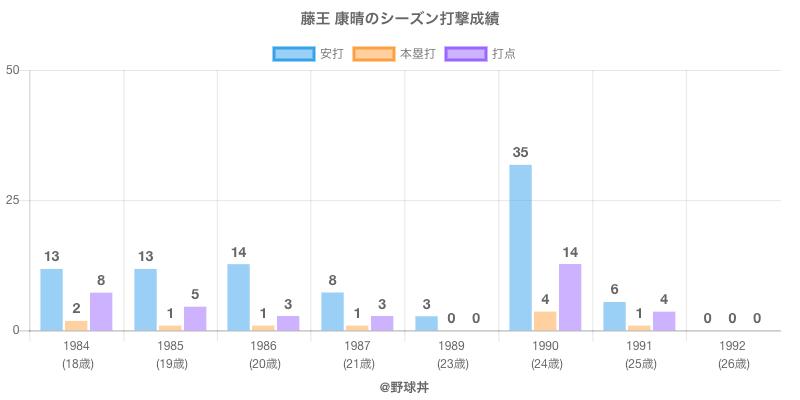 #藤王 康晴のシーズン打撃成績
