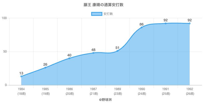#藤王 康晴の通算安打数