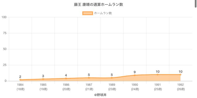 #藤王 康晴の通算ホームラン数