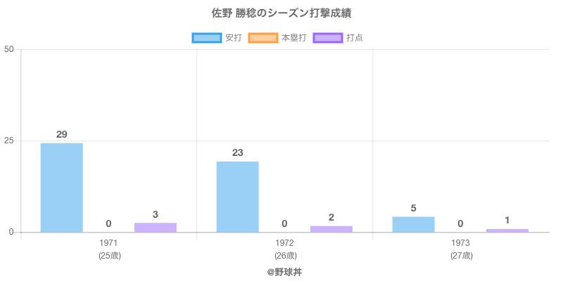 #佐野 勝稔のシーズン打撃成績