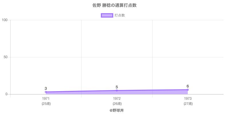 #佐野 勝稔の通算打点数