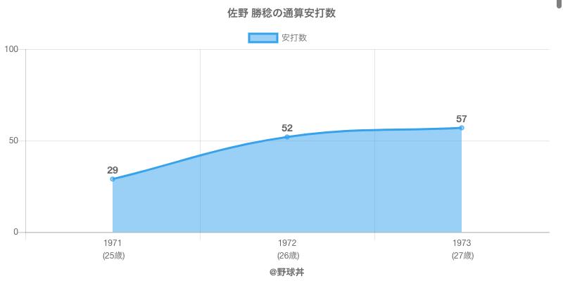 #佐野 勝稔の通算安打数