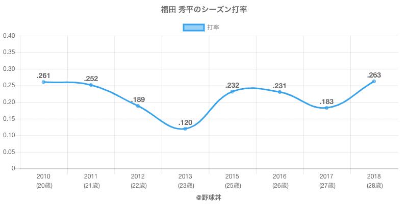 福田 秀平のシーズン打率