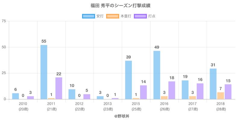 #福田 秀平のシーズン打撃成績