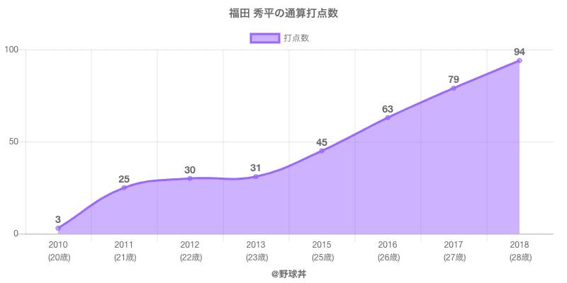 #福田 秀平の通算打点数