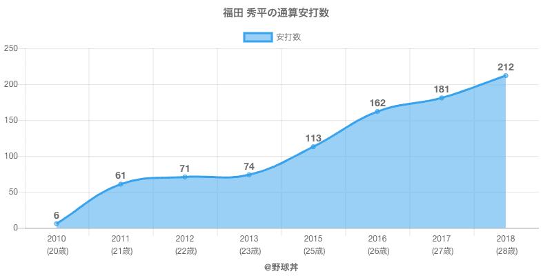 #福田 秀平の通算安打数